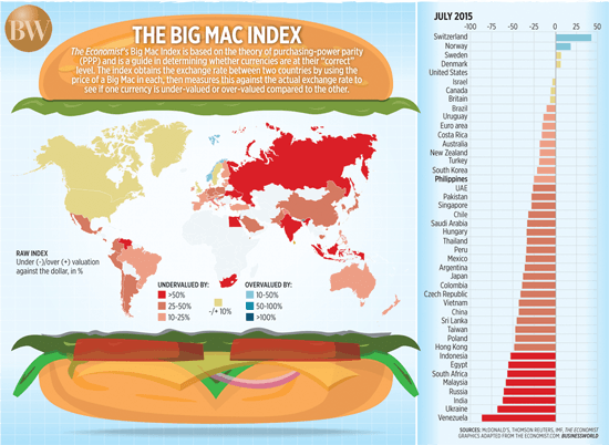 Datos del índice Big Mac