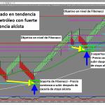 """¿Como obtener beneficios con las """"cacerías de stops"""" (stops running) usando las zonas de Fibonacci?"""