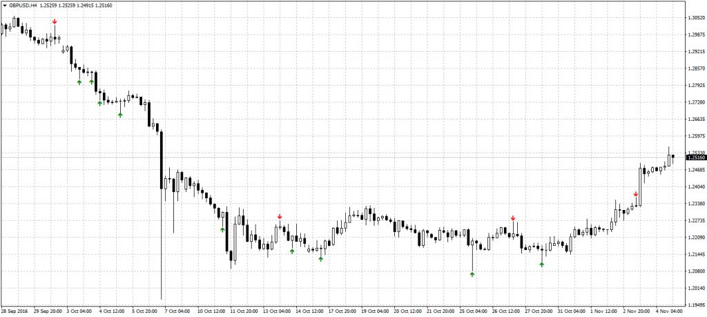 Gráfico H4 del par de divisas GBP/USD con el indicador Pinbar paa MT4