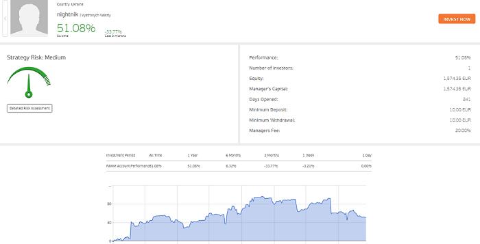 Datos de rendimiento del gestor de la cuenta PAMM