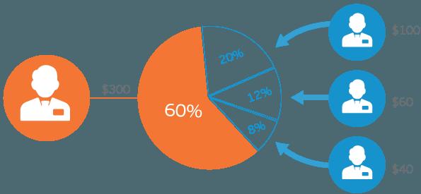 ¿Cómo escoger una plataforma de cuentas PAMM?