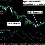 Sistema de trading de dos EMA y ADX
