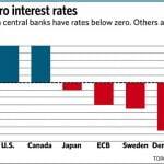 Las tasas de interés negativas
