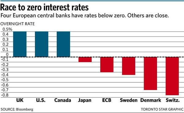 Tasas de interés negativas en los mercados