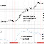 Formas de utilizar el indicador ATR