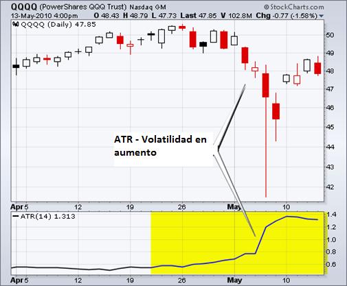 Indicador de volatilidad ATR