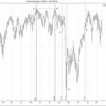 ¿Cómo determinar el momento de entrar al mercado con Fibonacci?