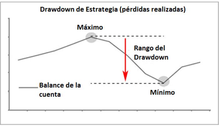 Drawdown forex que es