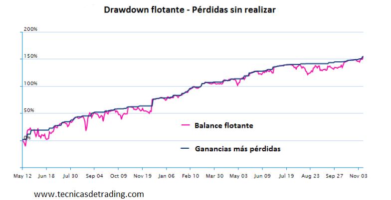 Estadísticas empleadas en el análisis de las operaciones en sistemas de trading