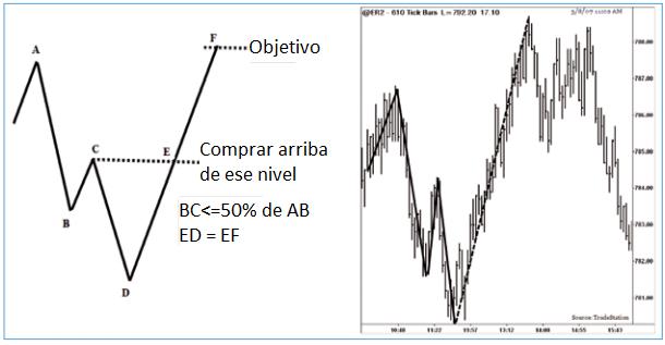 Opciones binarias de patrones armónicos