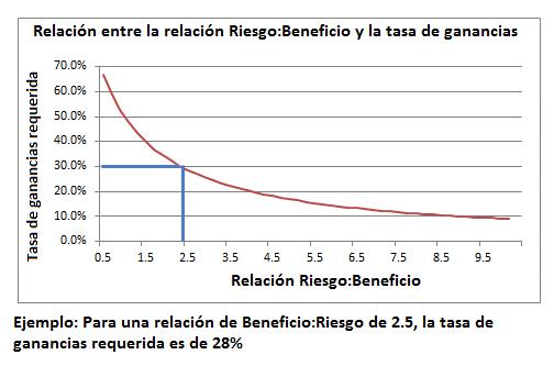 Tasa de ganancias en relación al riesgo-beneficio