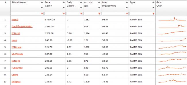 Análisis de 3 cuentas gestionadas PAMM de FXOpen