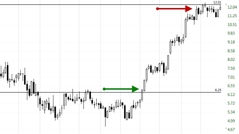 El position trading (trading de posición)