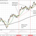 Una simple estrategia de swing trading basada en el impulso