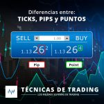 ¿Cual es la diferencia entre ticks, pips y puntos en trading?