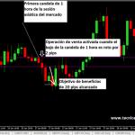 Sistema de trading para el USD/JPY en gráficos H1 - Sesión Asiática