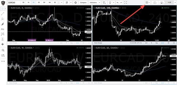 marcos de tiempo en Tradingview