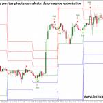 Estrategia de trading basada en niveles de puntos pivotes y alertas de cruce estocástico