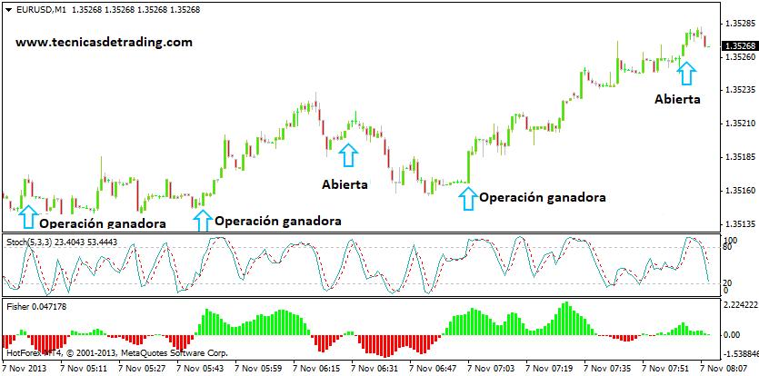 Tipos de sistemas de trading para Forex y otros mercados