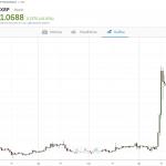 Ripple sobrepasa los 1.00 USD y alcanza record histórico