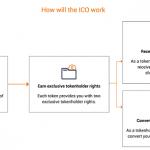 ICO del broker Binary.com - ¿Que debo saber?