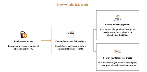 ICO del broker Binary.com – ¿Que debo saber?