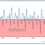 Inflación y su significado actual para los bancos centrales y traders