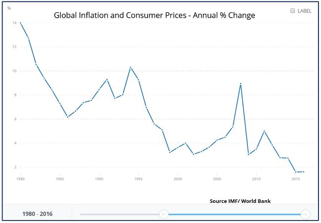 datos de inflación