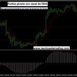 Sistema de trading con puntos pivote, canal de EMA y MACD
