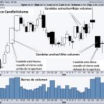 Gráficos de precios CandleVolume