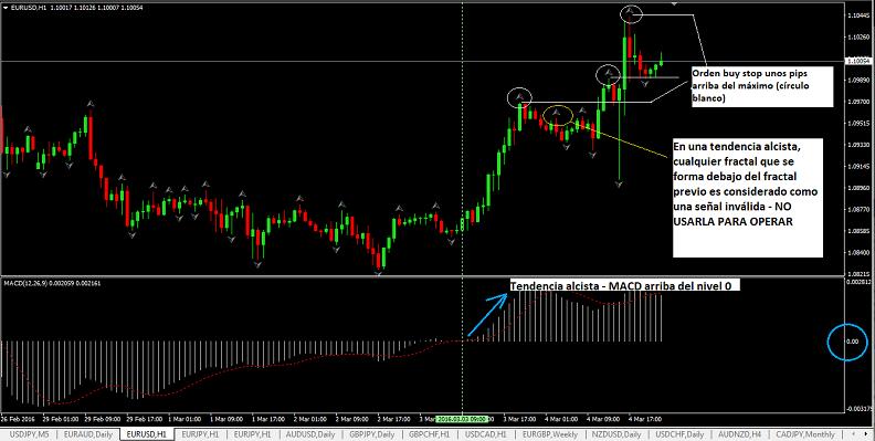 Estrategia de trading de rompimientos con el indicador fractales