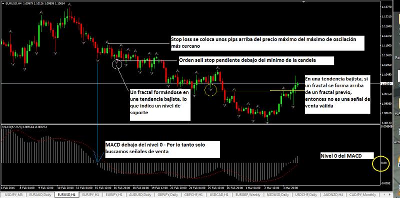 Posición de venta en la estrategia con el indicador fractales