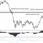 El euro espera a Draghi y el oro está a la baja