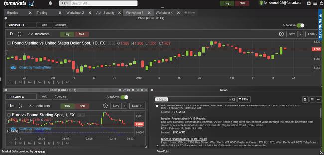Plataforma de trading IRESS de FPMarkets