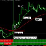 Sistema de swing trading en gráficos H1 para Forex