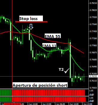 Sistema de swing trading Forex para gráficos H1