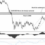 Dólar cae y alcanza mínimo de un mes y oro sube con fuerza debido a riesgos del mercado