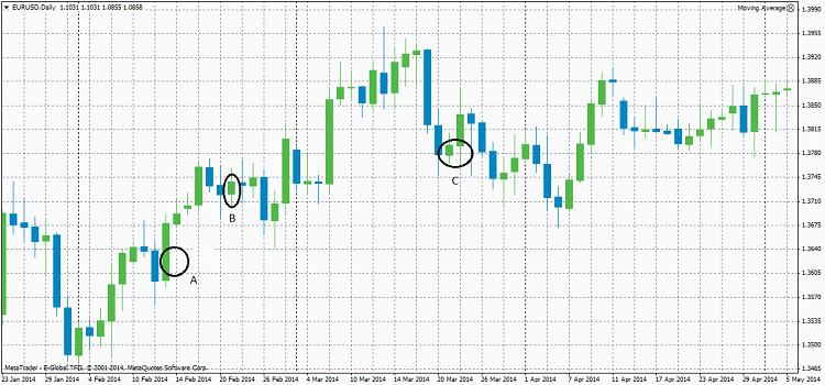Estrategia De Trading Para El Eur Usd