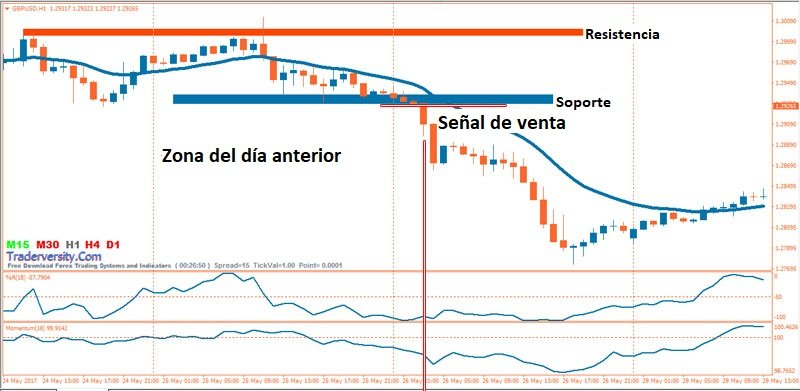 Sistema de trading de rompimientos del mercados con los indicadores Momentum y Williams %R