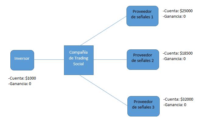 funcionamiento del copytrading