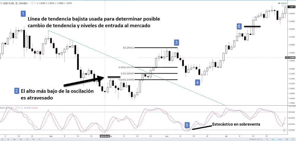Ejemplo de estrategia de trading Forex para gráficos diarios
