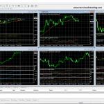 ¿Como leer gráficos de precios en Metatrader 4?