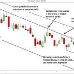 Estrategia de trading simple con canales de líneas de tendencia