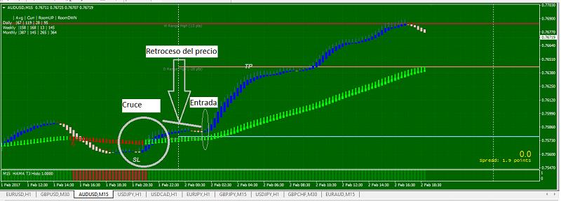 Sistema de trading con indicador de Heikin Ashi