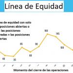 La línea de Equidad y el Drawdown en el Trading Social