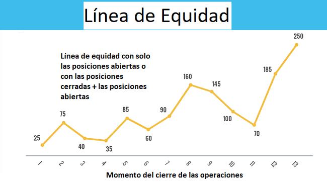 La línea de equidad aplicada en el trading social