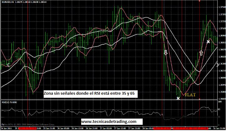 Sistema de trading de volatilidad para Forex
