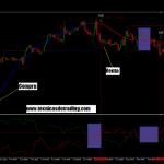 Sistema de trading intradia para MT4 con el indicador Vortex