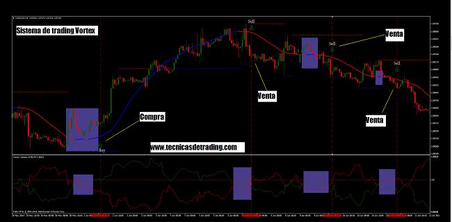 Ejemplo de sistema de trading intradía con indicador Vortex