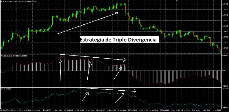 Ejemplo de operación de venta con estrategia de trading Forex Triple Divergencia